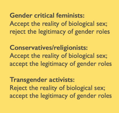 """Text saying """"Gender critical feminists: Accept the reality of biological sex; reject the legitimacy of gender roles. Conservatives/religionists: Accept the reality of biological sex; accept the legitimacy of gender roles. Transgender activists: Reject the reality of biological sex; accept the legitimacy of gender roles"""""""