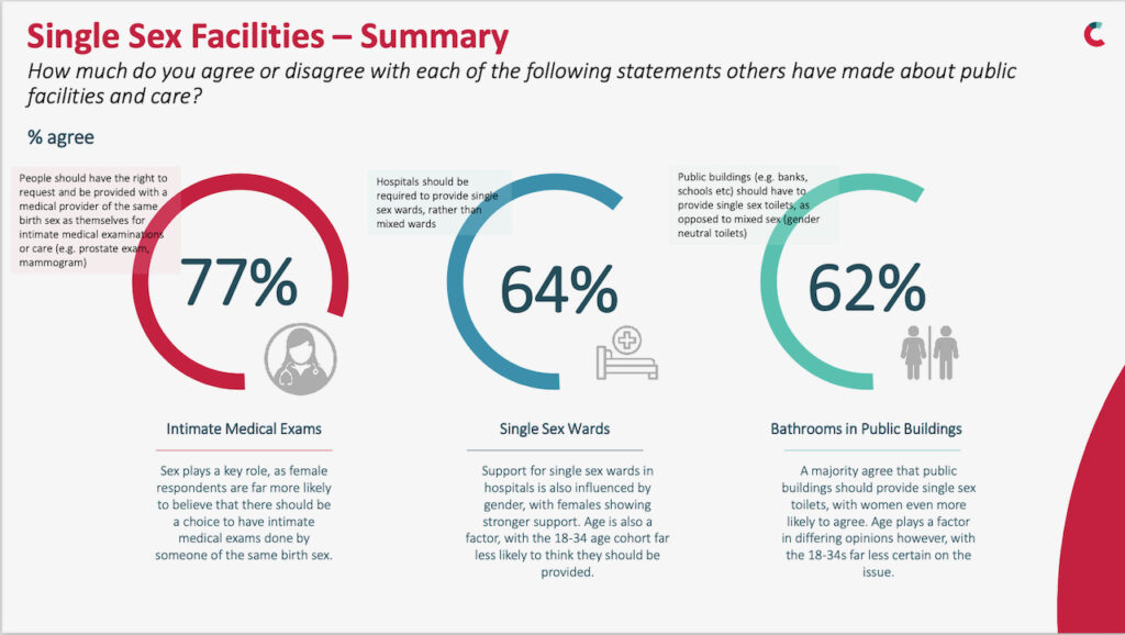 Graphic from The Countess Irish Gender Poll showing findings about attitudes around single-sex facilities (outlined in article text)